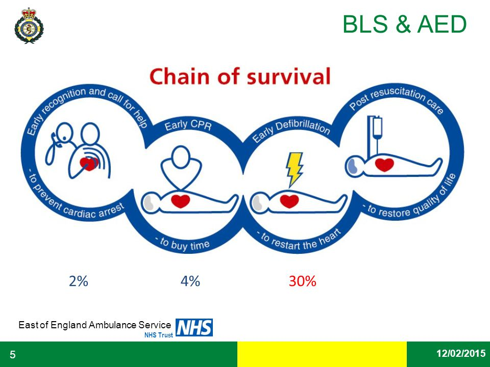 Date East of England Ambulance Service NHS Trust BLS & AED 12/02/2015 5 2%4%30%
