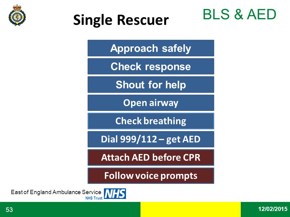 Date East of England Ambulance Service NHS Trust BLS & AED 12/02/2015 53 Dial 999/112 – get AED Approach safely Check response Shout for help Open air