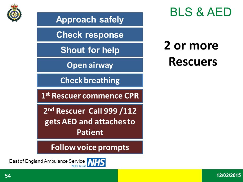 Date East of England Ambulance Service NHS Trust BLS & AED 12/02/2015 54 1 st Rescuer commence CPR Approach safely Check response Shout for help Open