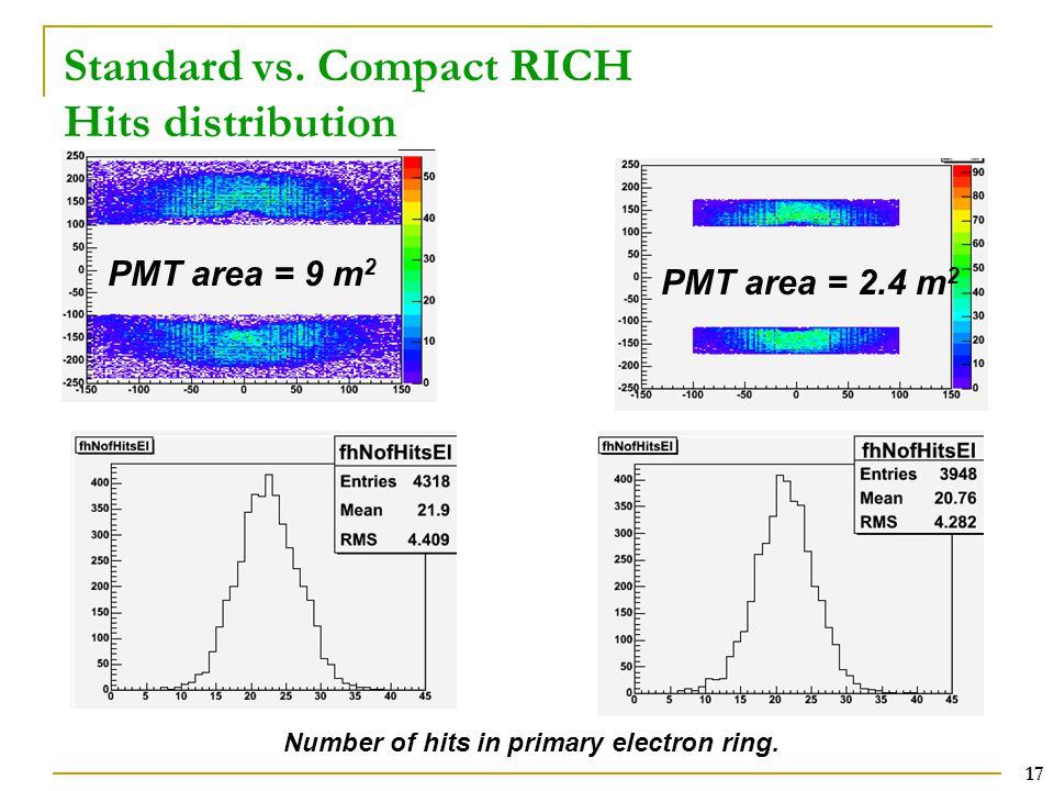 17 Standard vs. Compact RICH Hits distribution PMT area = 9 m 2 PMT area = 2.4 m 2 Number of hits in primary electron ring.