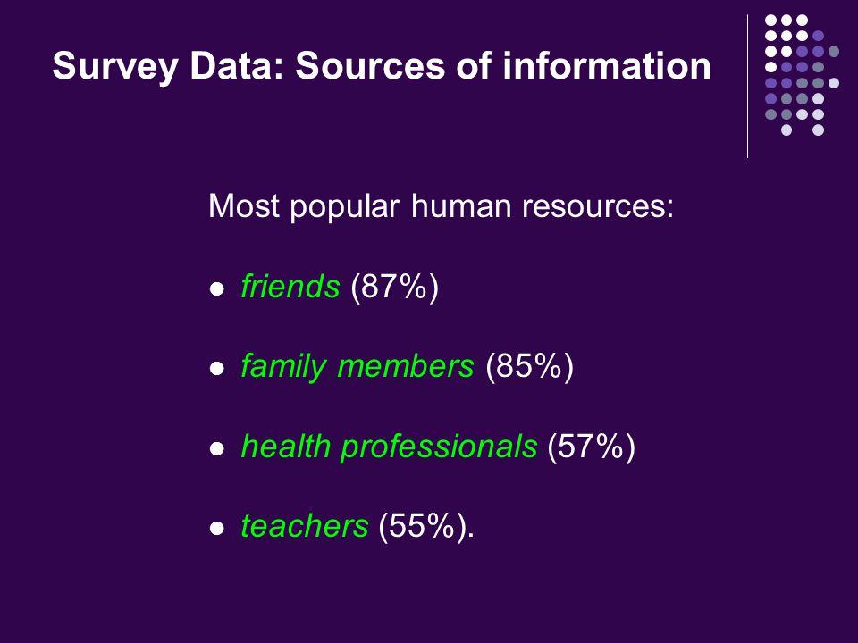 Survey Data Sources of information: print pamphlets (64%)