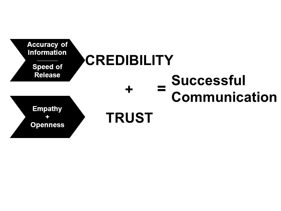Accuracy of Information __________ Speed of Release Empathy + Openness Accuracy of Information __________ Speed of Release Empathy + Openness CREDIBILITY Successful Communication = + TRUST