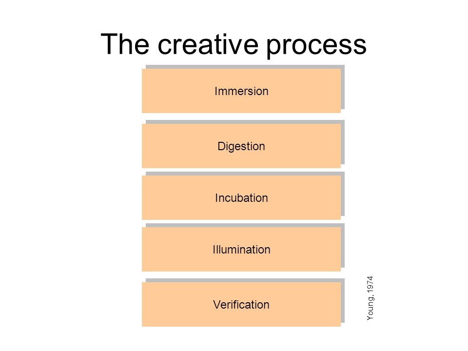The creative process Immersion Digestion Incubation Illumination Verification Young, 1974