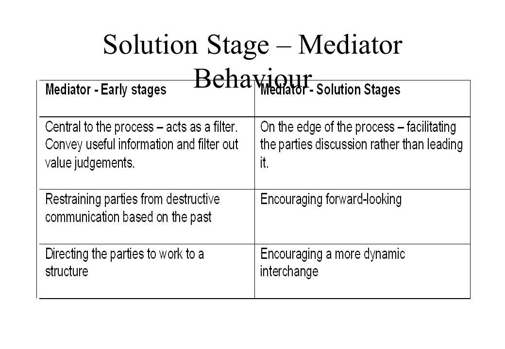 Solution Stage – Mediator Behaviour © Lili Hunter Consulting Ltd