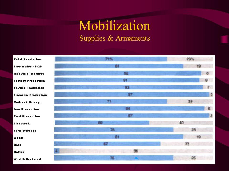 Mobilization Supplies & Armaments