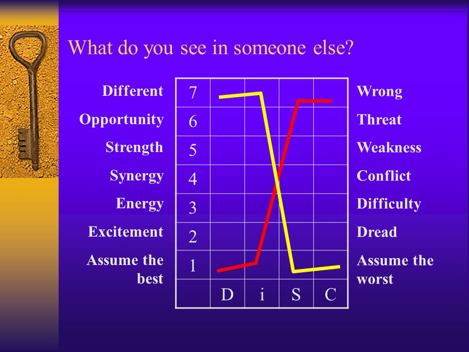 What do you see in someone else.