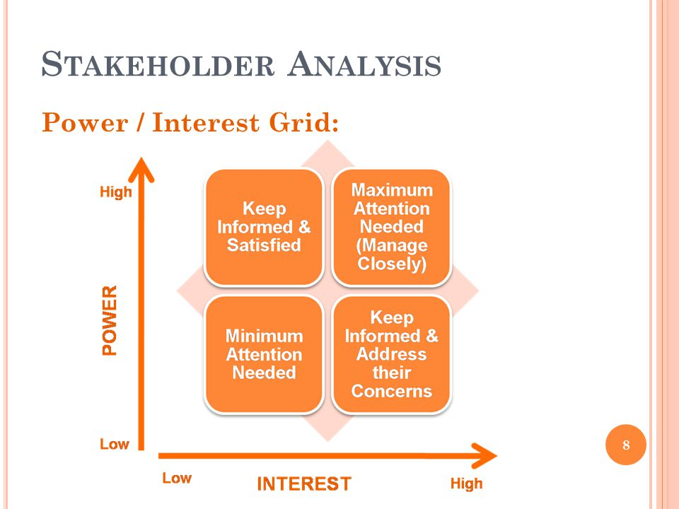S TAKEHOLDER A NALYSIS 8 Power / Interest Grid:
