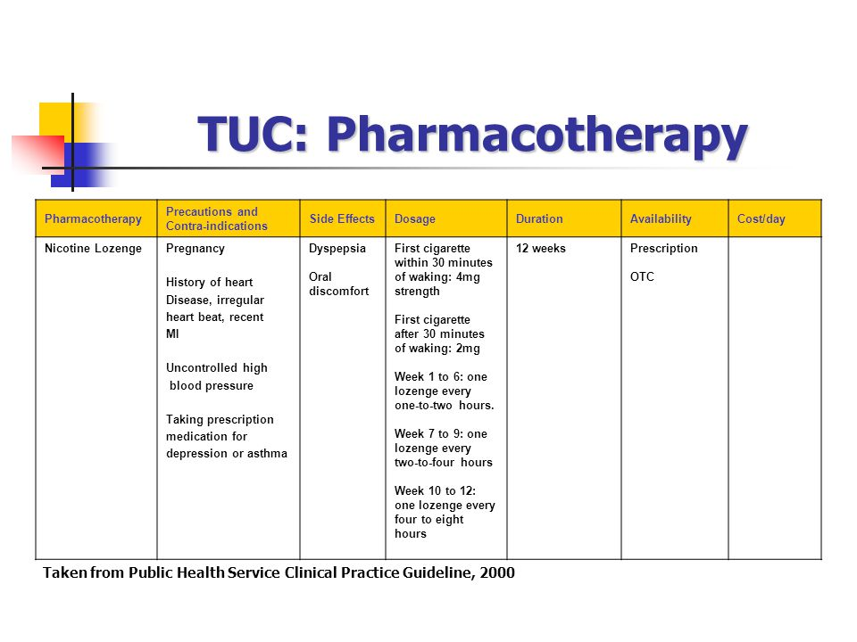 TUC: Pharmacotherapy Pharmacotherapy Precautions and Contra-indications Side EffectsDosageDurationAvailabilityCost/day Nicotine LozengePregnancy History of heart Disease, irregular heart beat, recent MI Uncontrolled high blood pressure Taking prescription medication for depression or asthma Dyspepsia Oral discomfort First cigarette within 30 minutes of waking: 4mg strength First cigarette after 30 minutes of waking: 2mg Week 1 to 6: one lozenge every one-to-two hours.