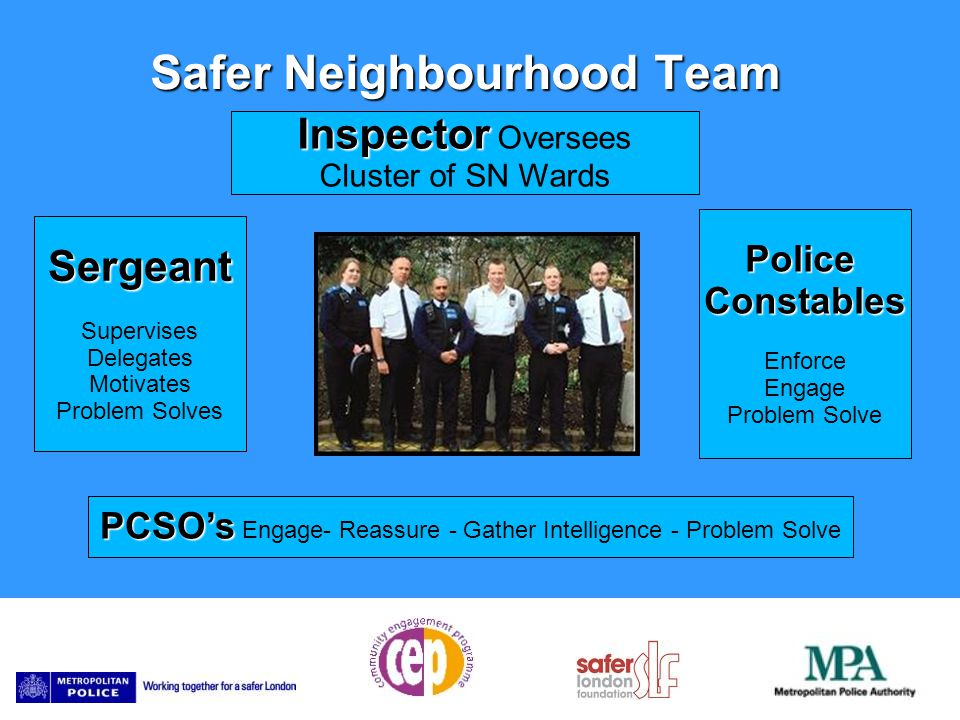 Safer Neighbourhood Team Inspector Inspector Oversees Cluster of SN Wards Sergeant Supervises Delegates Motivates Problem Solves PoliceConstables Enforce Engage Problem Solve PCSO's PCSO's Engage- Reassure - Gather Intelligence - Problem Solve