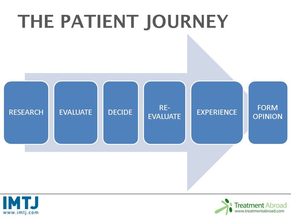 THE PATIENT JOURNEY RESEARCH EVALUATE DECIDE RE- EVALUATE EXPERIENCE FORM OPINION