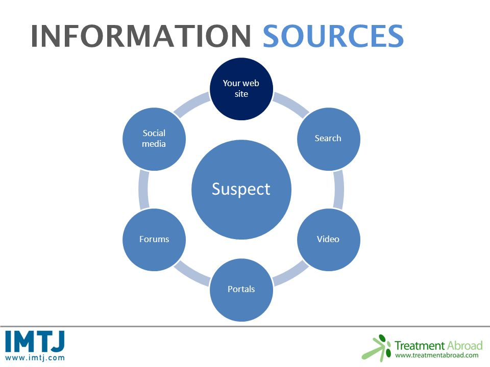 INFORMATION SOURCES Suspect Your web site SearchVideoPortalsForums Social media