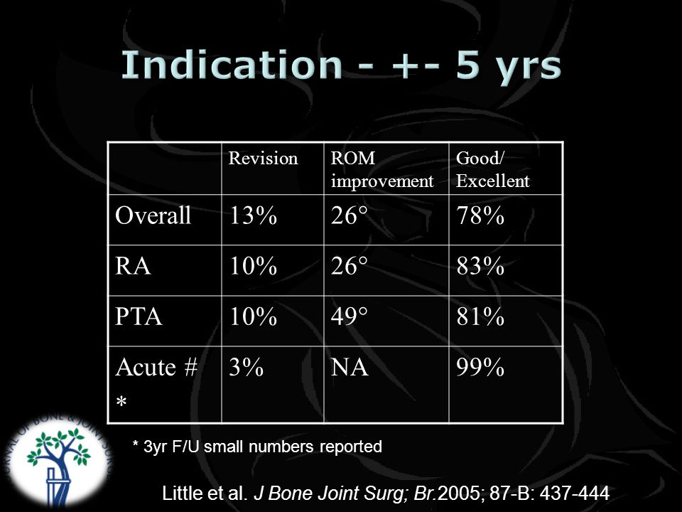 RevisionROM improvement Good/ Excellent Overall13%26°78% RA10%26°83% PTA10%49°81% Acute # * 3%NA99% * 3yr F/U small numbers reported Little et al.
