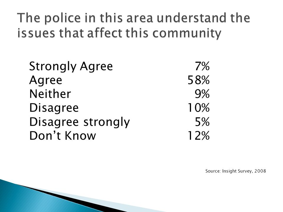 Strongly Agree 7% Agree58% Neither 9% Disagree10% Disagree strongly 5% Don't Know12% Source: Insight Survey, 2008