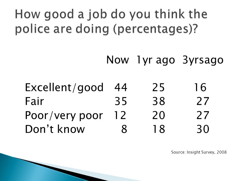 Now 1yr ago 3yrsago Excellent/good 44 25 16 Fair 35 38 27 Poor/very poor 12 20 27 Don't know 8 18 30 Source: Insight Survey, 2008