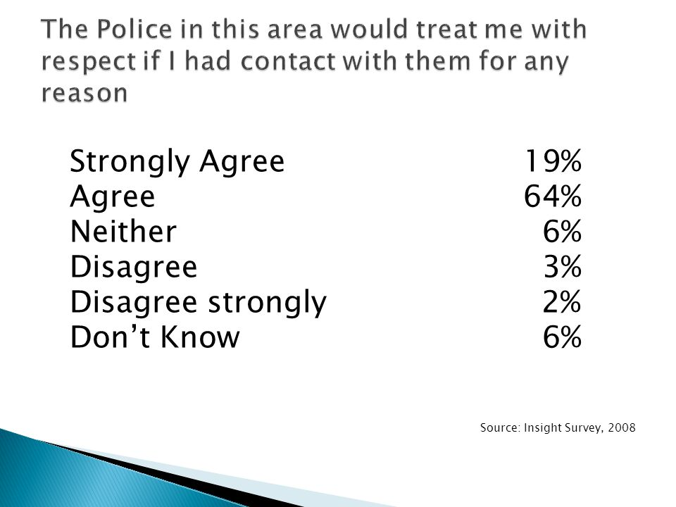 Strongly Agree 19% Agree 64% Neither 6% Disagree 3% Disagree strongly 2% Don't Know 6% Source: Insight Survey, 2008