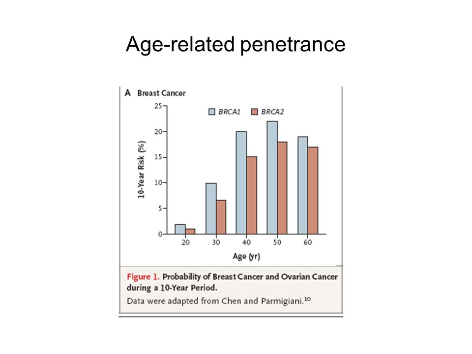 Age-related penetrance