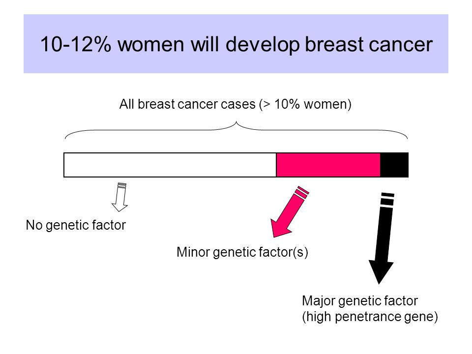 Hereditary breast/ovarian cancer Genetically heterogeneous –BRCA1 –BRCA2 –Others (?) and extended syndromes: Li-Fraumeni, Cowden, … Penetrance incomplete and age- (and gender-) dependent  50 – 80 %, breast; 15– 60 %, ovary Phenocopies : chance coincidence of cancer in same families No specific cancer phenotype  Br+ov: >80% of multiple familial cases  Br only: >50% of multiple familial cases (Ford et al 1998)