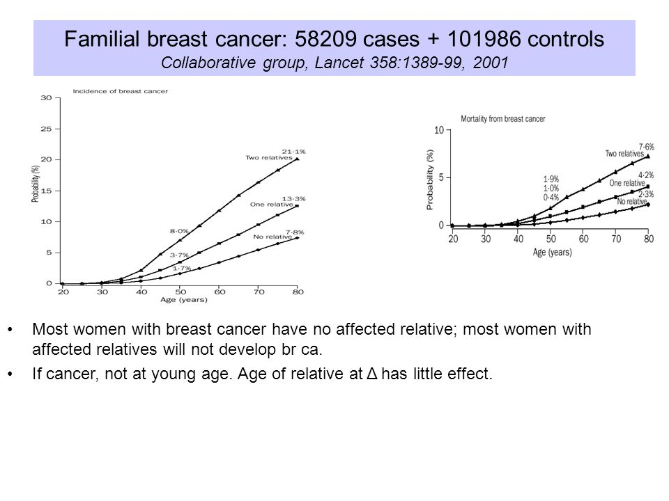 Familial breast cancer: 58209 cases + 101986 controls Collaborative group, Lancet 358:1389-99, 2001 Most women with breast cancer have no affected relative; most women with affected relatives will not develop br ca.