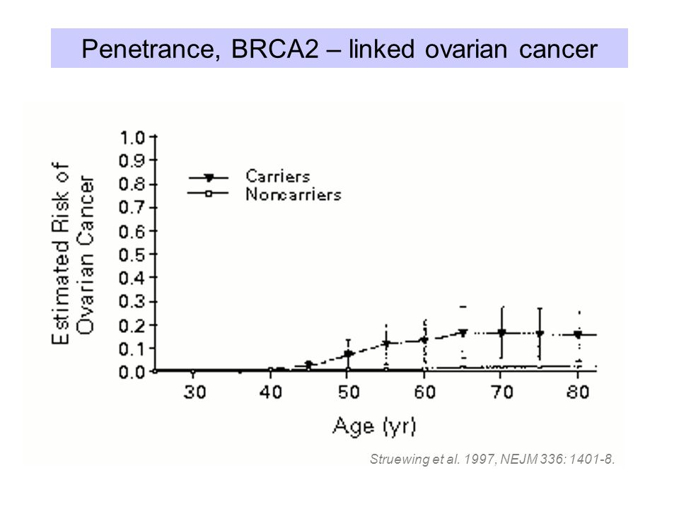 Penetrance of breast cancer Biased in families ascertained for high incidence of breast cancer Meta-analysis of 10 studies < high-risk clinics and population-based setting Chen & Parmigiani JCO 2007 Cumulative incidence by age 70 95% Confidence Interval BRCA1.57.47 -.66 BRCA2.49.40 -.57
