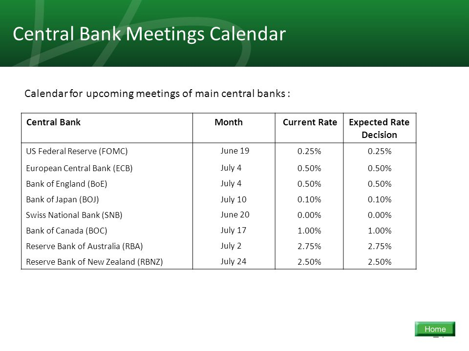 21 Central Bank Meetings Calendar Expected Rate Decision Current Rate MonthCentral Bank 0.25% June 19US Federal Reserve (FOMC) 0.50% July 4European Central Bank (ECB) 0.50% July 4Bank of England (BoE) 0.10% July 10Bank of Japan (BOJ) 0.00% June 20Swiss National Bank (SNB) 1.00% July 17Bank of Canada (BOC) 2.75% July 2Reserve Bank of Australia (RBA) 2.50% July 24Reserve Bank of New Zealand (RBNZ) Calendar for upcoming meetings of main central banks :