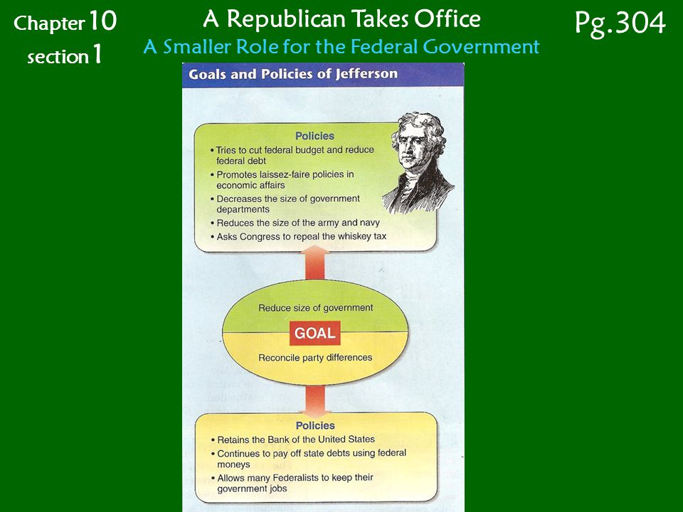 Chapter 10 section 1 Pg.304 A Republican Takes Office A Smaller Role for the Federal Government