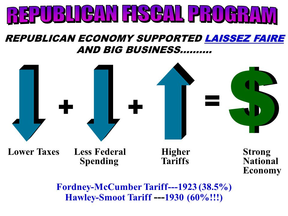 ++ = $$ LAISSEZ FAIRE REPUBLICAN ECONOMY SUPPORTED LAISSEZ FAIRE AND BIG BUSINESS………. Lower Taxes Less Federal Higher Strong Spending Tariffs National