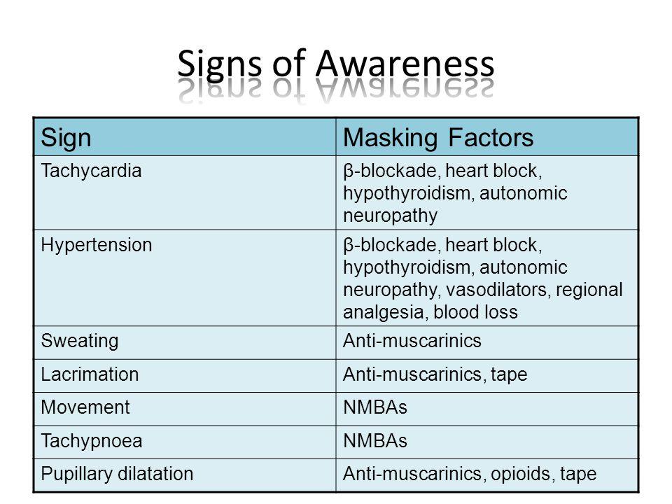 SignMasking Factors Tachycardiaβ-blockade, heart block, hypothyroidism, autonomic neuropathy Hypertensionβ-blockade, heart block, hypothyroidism, autonomic neuropathy, vasodilators, regional analgesia, blood loss SweatingAnti-muscarinics LacrimationAnti-muscarinics, tape MovementNMBAs TachypnoeaNMBAs Pupillary dilatationAnti-muscarinics, opioids, tape