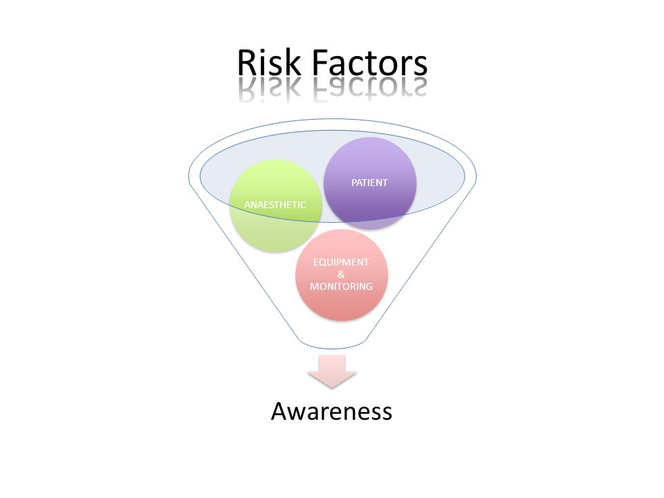Awareness EQUIPMENT & MONITORING ANAESTHETICPATIENT