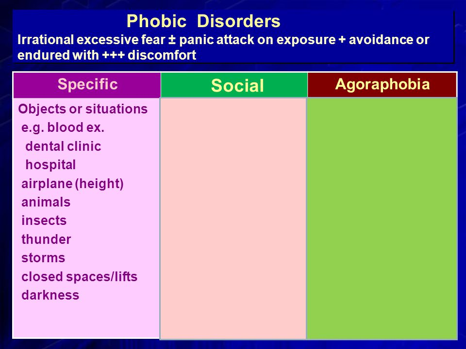 Phobic Disorders Irrational excessive fear ± panic attack on exposure + avoidance or endured with +++ discomfort Agoraphobia Social Specific 1)Away from home, 2) Crowded places, or 3)confinement (in- closed spaces e.g.