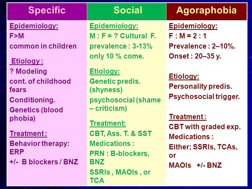 Agoraphobia SocialSpecific Epidemiology: F : M = 2 : 1 Prevalence : 2–10%.