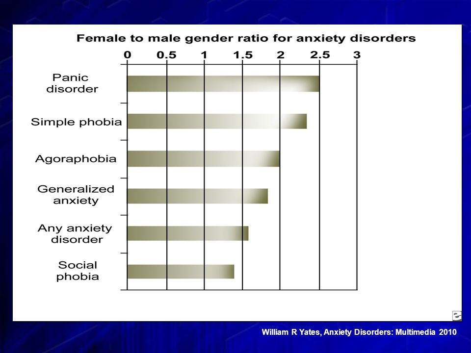 William R Yates, Anxiety Disorders: Multimedia 2010