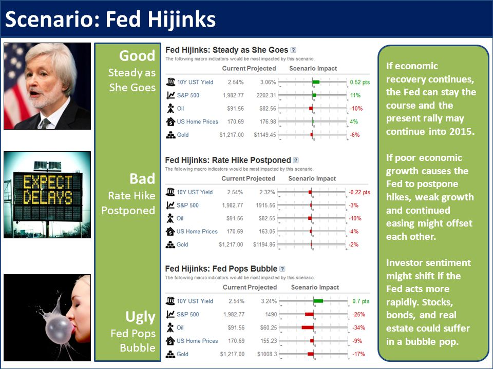 Scenario: Fed Hijinks Good Steady as She Goes Bad Rate Hike Postponed Ugly Fed Pops Bubble If economic recovery continues, the Fed can stay the course and the present rally may continue into 2015.