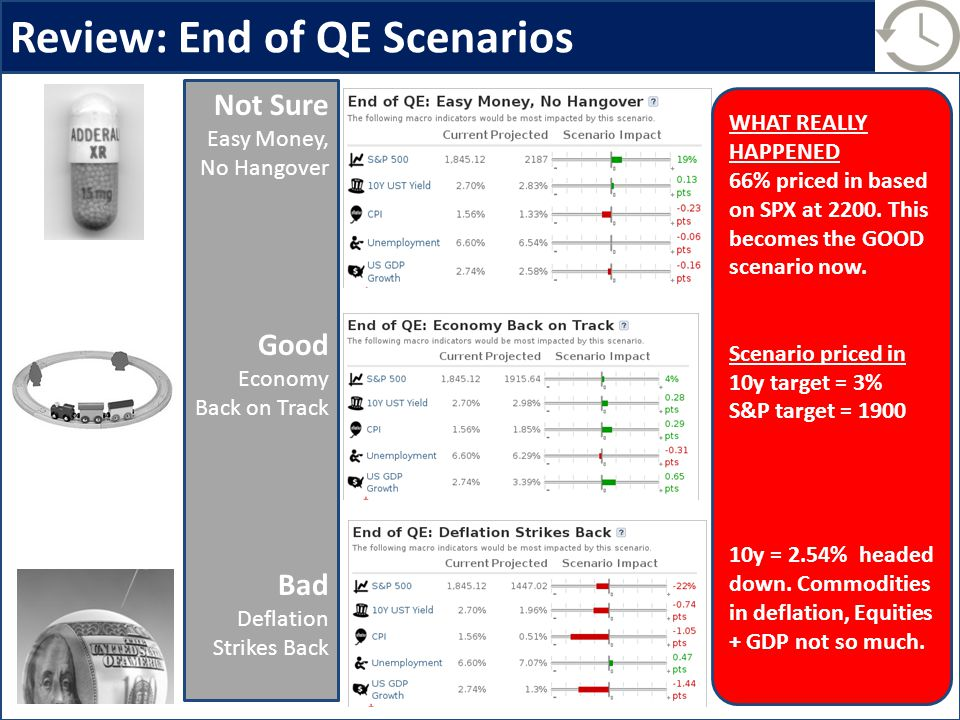 Review: End of QE Scenarios Not Sure Easy Money, No Hangover Good Economy Back on Track Bad Deflation Strikes Back WHAT REALLY HAPPENED 66% priced in based on SPX at 2200.