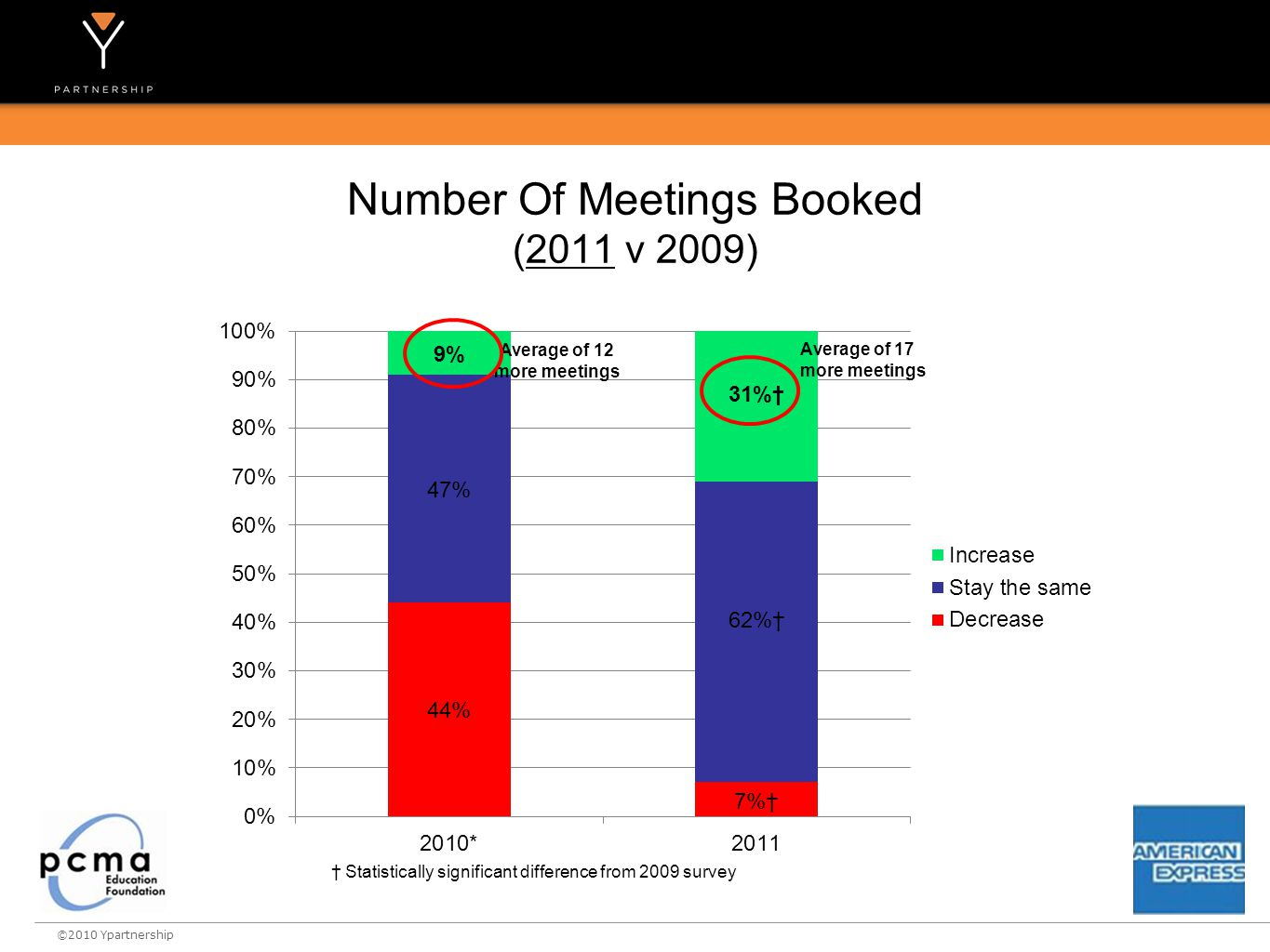 ©2010 Ypartnership Number Of Meetings Booked (2011 v 2009) Average of 12 more meetings † Statistically significant difference from 2009 survey