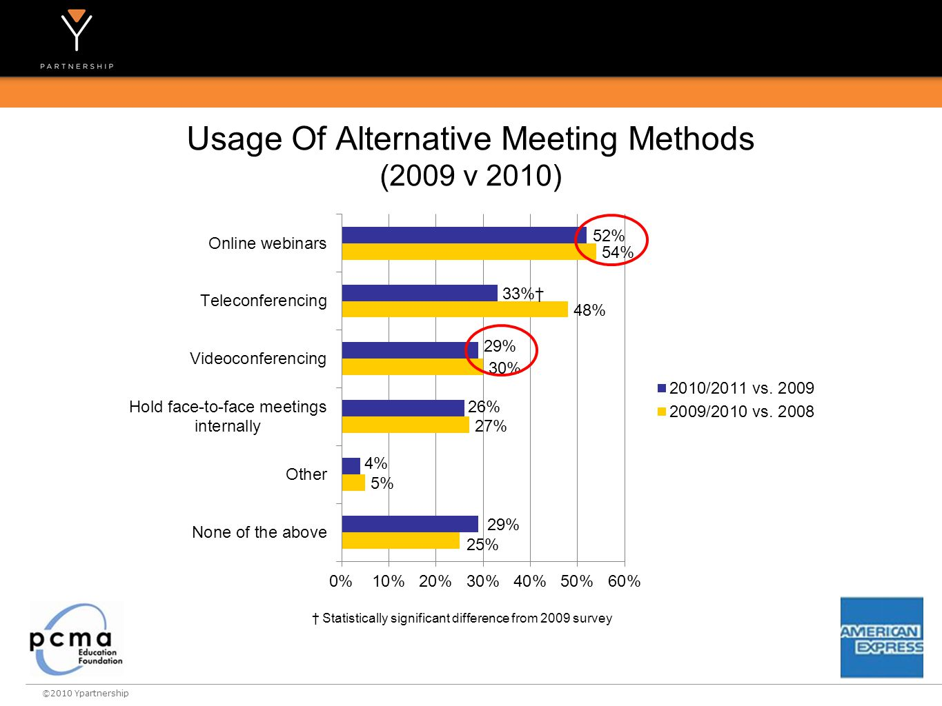 ©2010 Ypartnership Usage Of Alternative Meeting Methods (2009 v 2010) † Statistically significant difference from 2009 survey