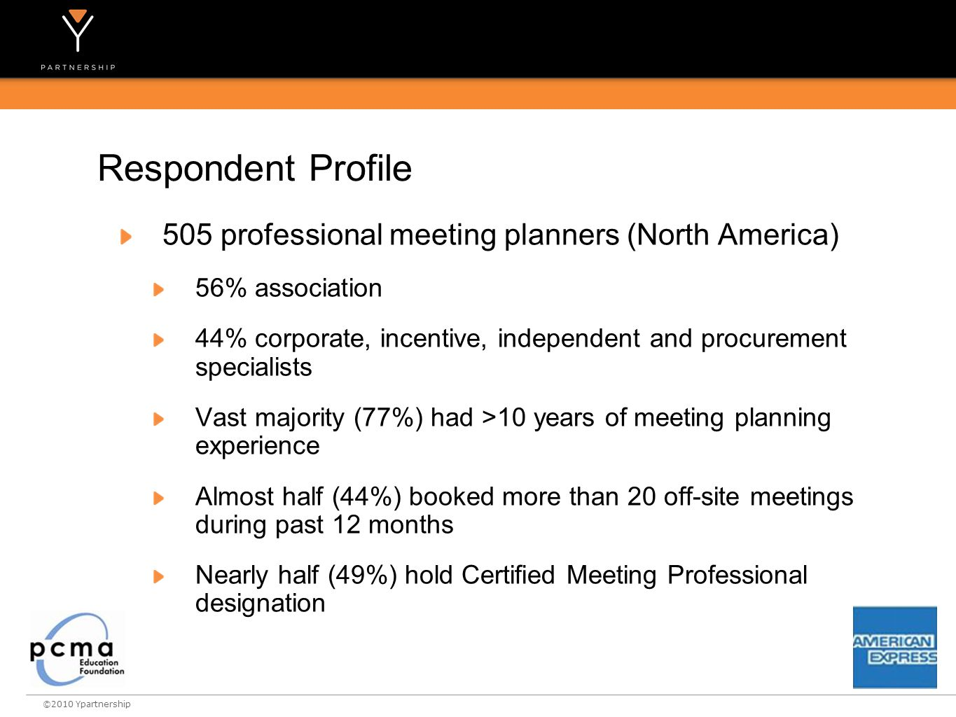 ©2010 Ypartnership 505 professional meeting planners (North America) 56% association 44% corporate, incentive, independent and procurement specialists Vast majority (77%) had >10 years of meeting planning experience Almost half (44%) booked more than 20 off-site meetings during past 12 months Nearly half (49%) hold Certified Meeting Professional designation Respondent Profile