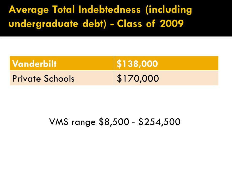 Vanderbilt$138,000 Private Schools$170,000 VMS range $8,500 - $254,500