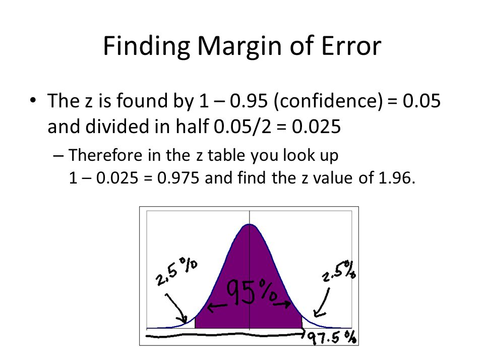 Finding Margin of Error The z is found by 1 – 0.95 (confidence) = 0.05 and divided in half 0.05/2 = 0.025 – Therefore in the z table you look up 1 – 0