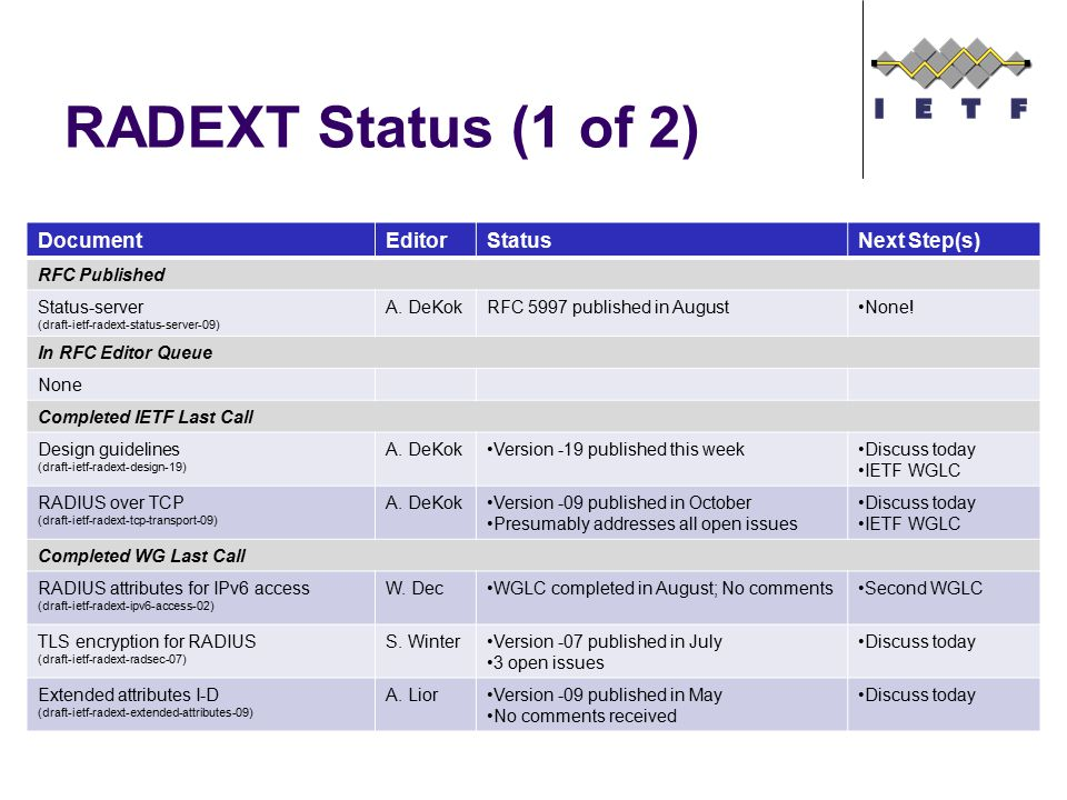 DocumentEditorStatusNext Step(s) RFC Published Status-server (draft-ietf-radext-status-server-09) A. DeKokRFC 5997 published in AugustNone! In RFC Edi