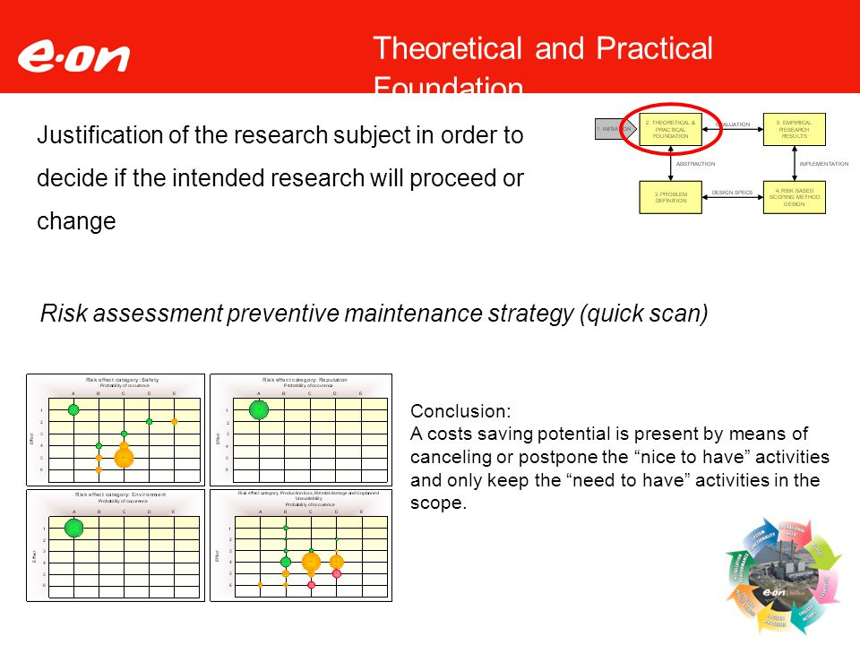 Theoretical and Practical Foundation Justification of the research subject in order to decide if the intended research will proceed or change Risk ass