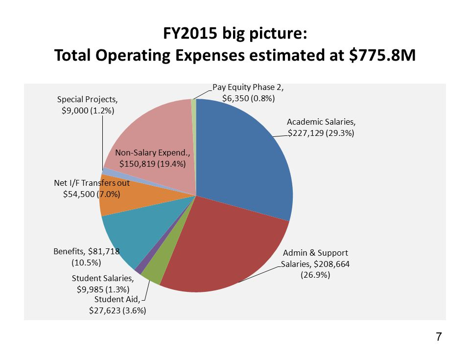 7 FY2015 big picture: Total Operating Expenses estimated at $775.8M 7