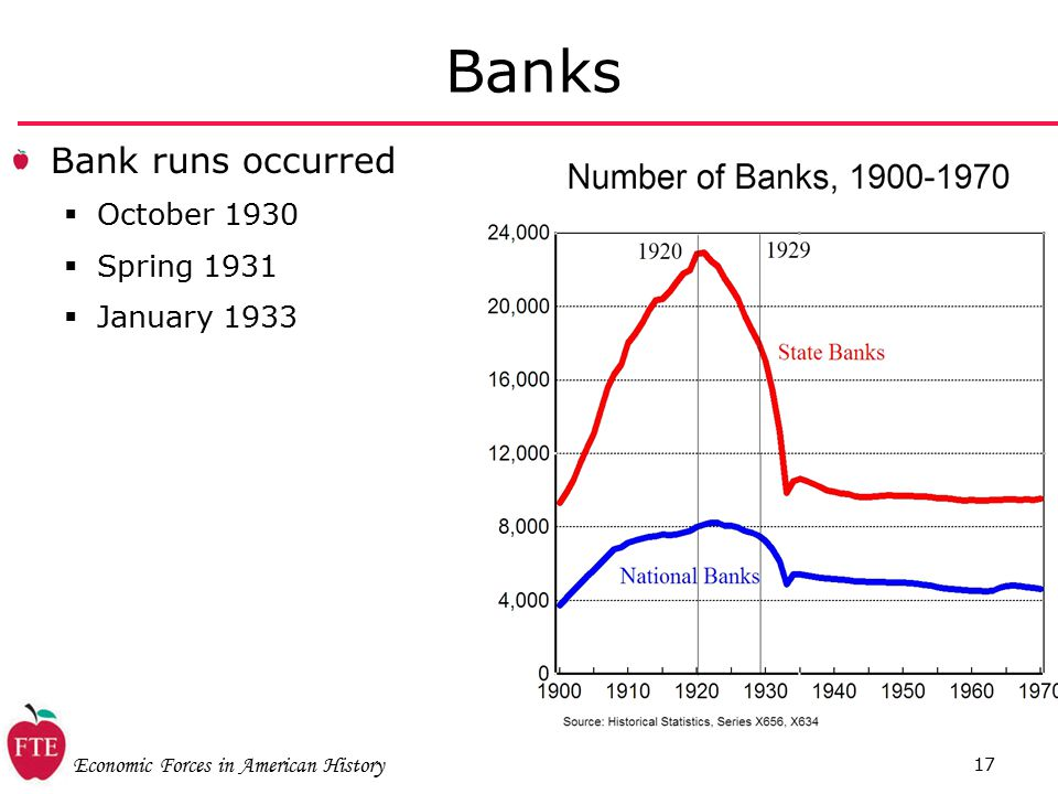 Economic Forces in American History 17 Banks Bank runs occurred  October 1930  Spring 1931  January 1933