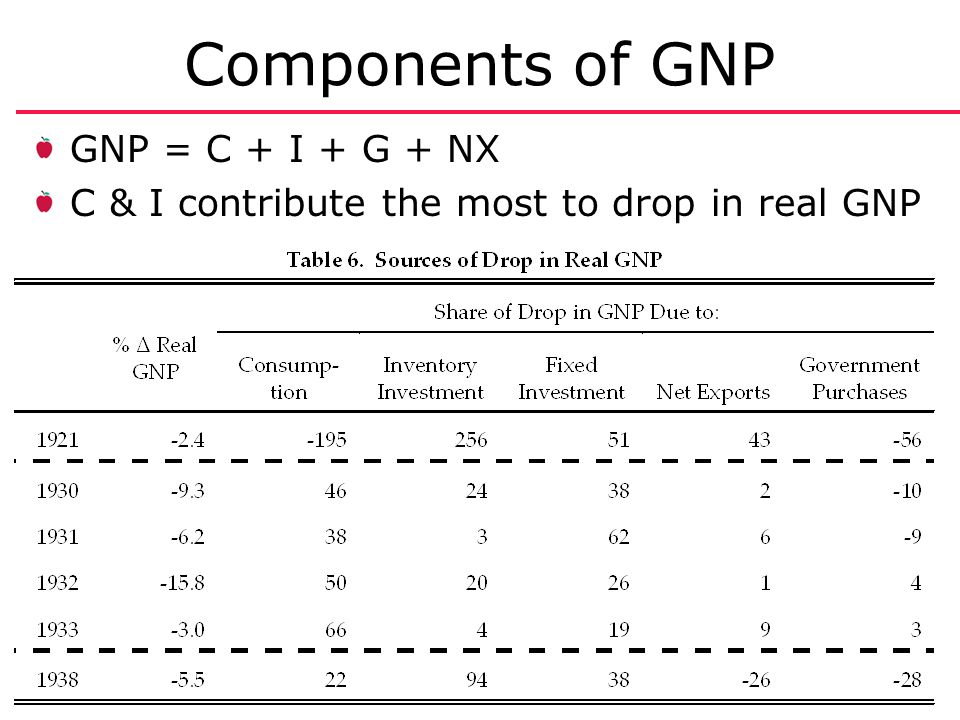 Economic Forces in American History 21 Components of GNP GNP = C + I + G + NX C & I contribute the most to drop in real GNP