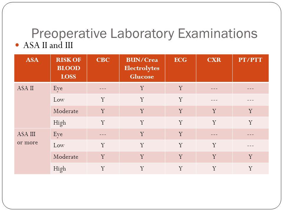 Preoperative Laboratory Examinations ASA II and III ASARISK OF BLOOD LOSS CBCBUN/Crea Electrolytes Glucose ECGCXRPT/PTT ASA IIEye---YY LowYYY--- ModerateYYYYY HighYYYYY ASA III or more Eye---YY LowYYYY--- ModerateYYYYY HighYYYYY