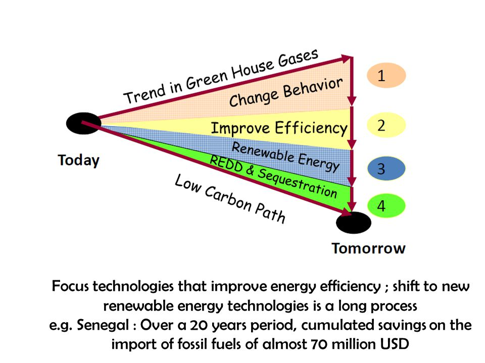Focus technologies that improve energy efficiency ; shift to new renewable energy technologies is a long process e.g.