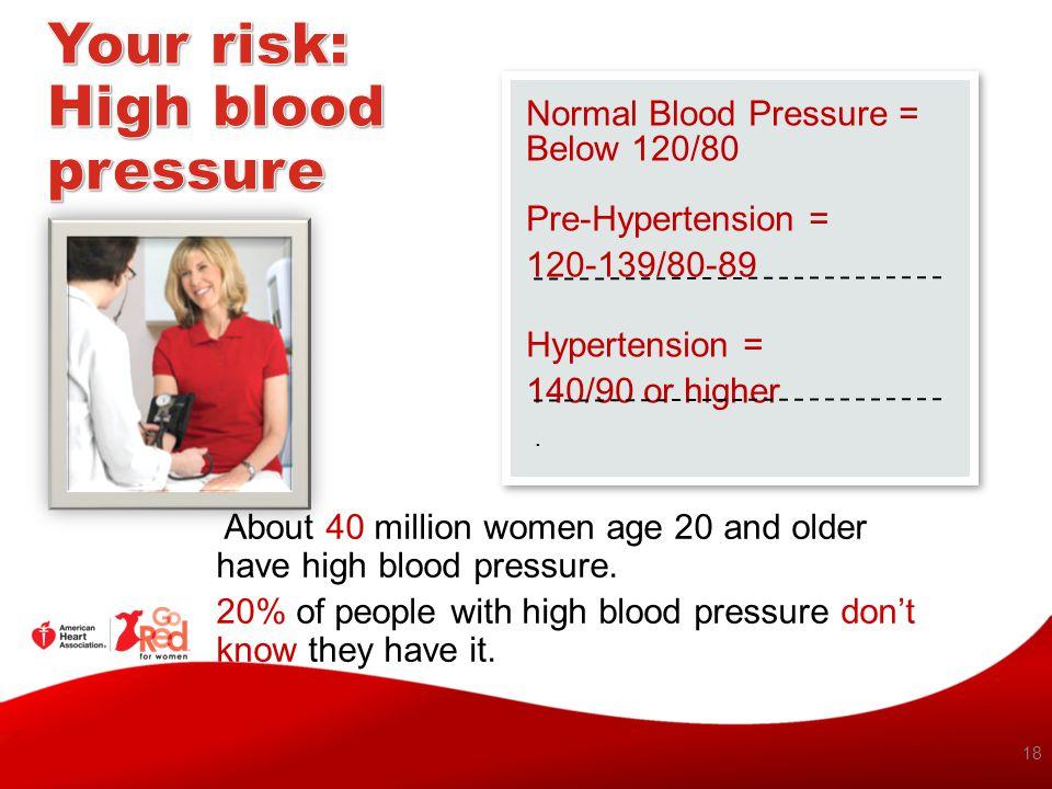 18 Normal Blood Pressure = Below 120/80 Pre-Hypertension = 120-139/80-89 Hypertension = 140/90 or higher.