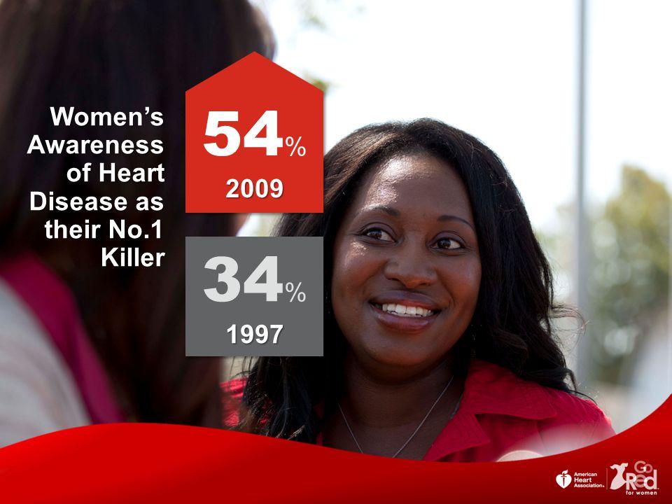 54 %2009 2009 34 %1997 1997 Women's Awareness of Heart Disease as their No.1 Killer