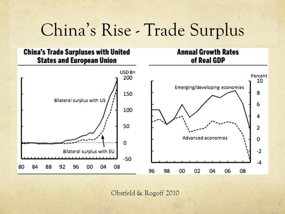 China's Rise - Trade Surplus Obstfeld & Rogoff 2010