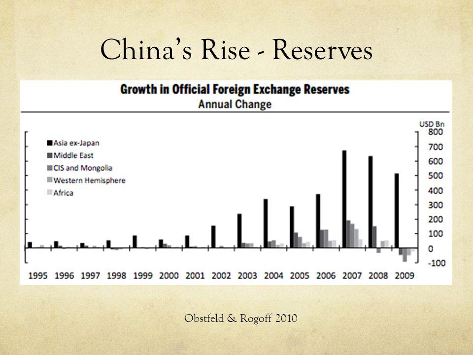 China's Rise - Reserves Obstfeld & Rogoff 2010