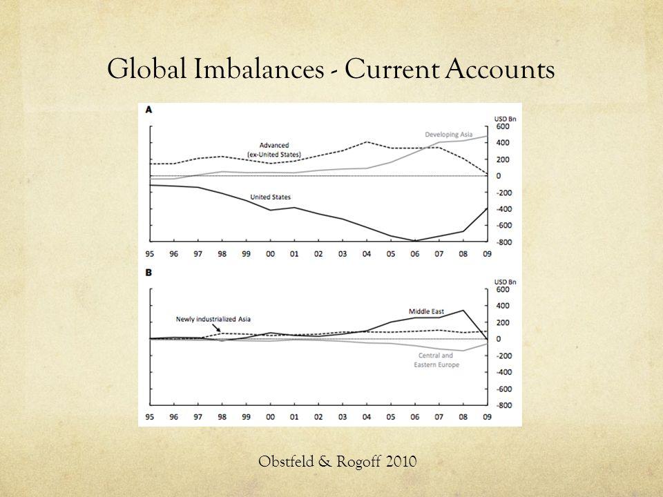 Global Imbalances - Current Accounts Obstfeld & Rogoff 2010
